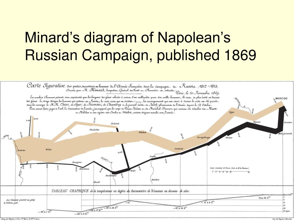 Minard's diagram of Napolean's Russian Campaign, published 1869