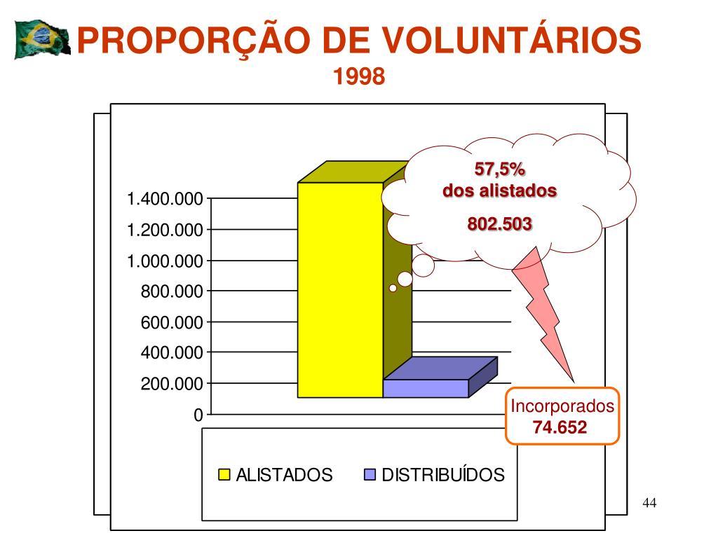 PROPORÇÃO DE VOLUNTÁRIOS