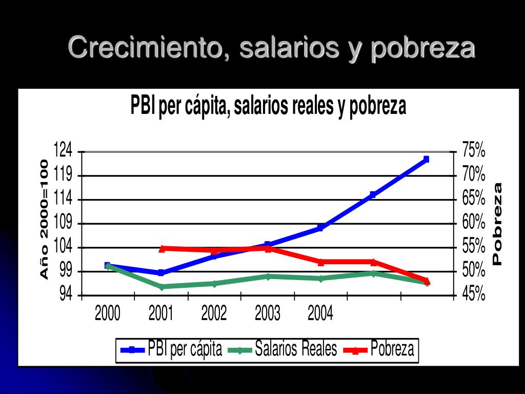 Crecimiento, salarios y pobreza