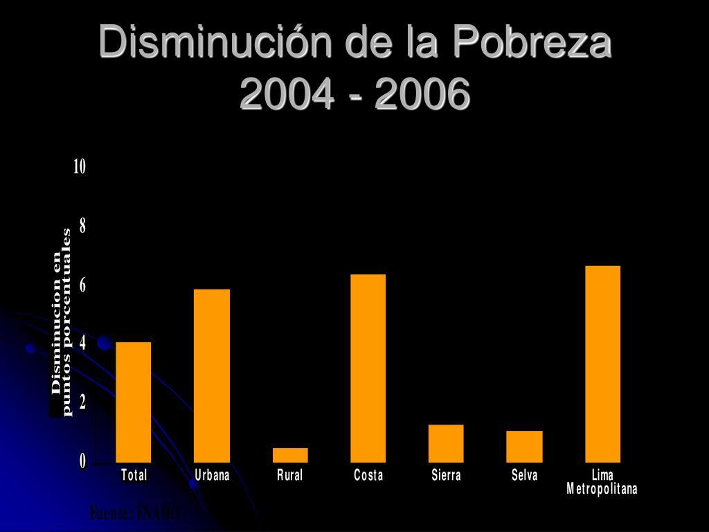 Disminución de la Pobreza