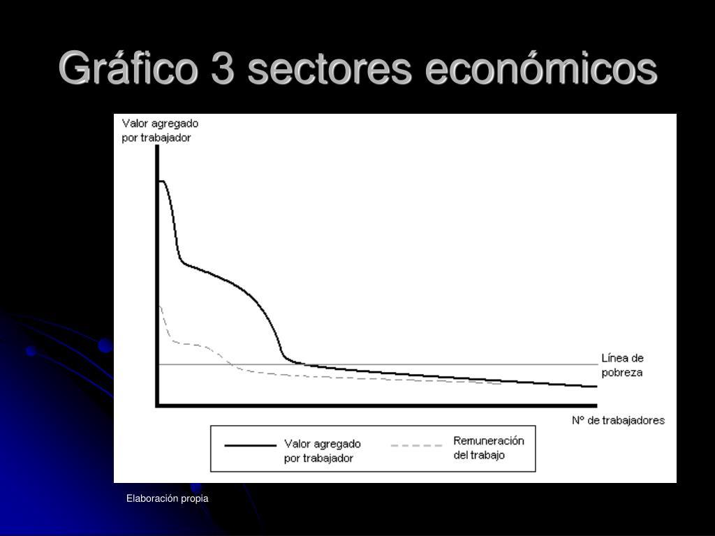 Gráfico 3 sectores económicos