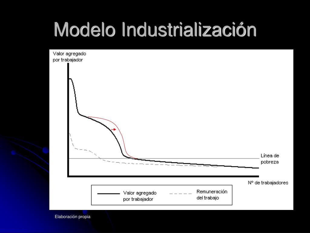 Modelo Industrialización