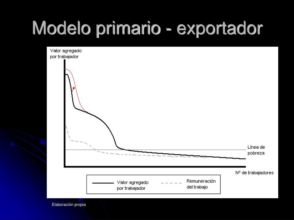 Modelo primario - exportador