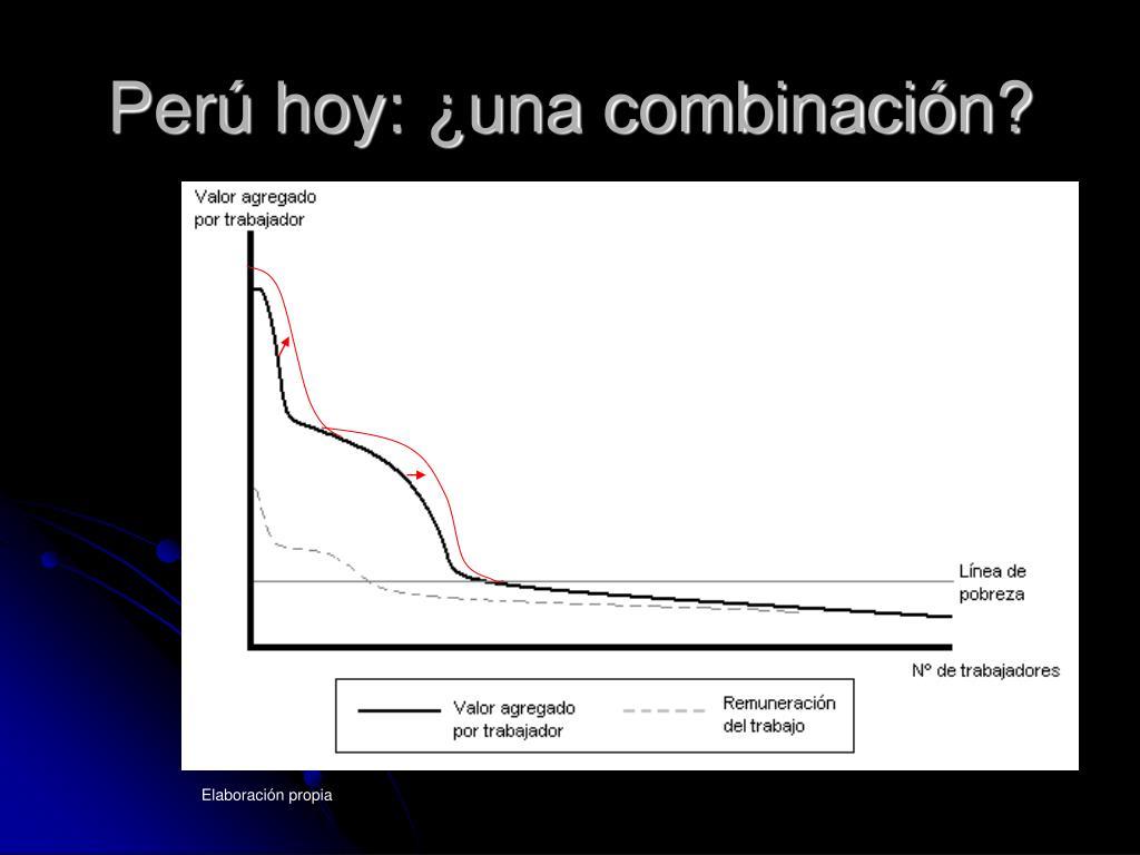 Perú hoy: ¿una combinación?