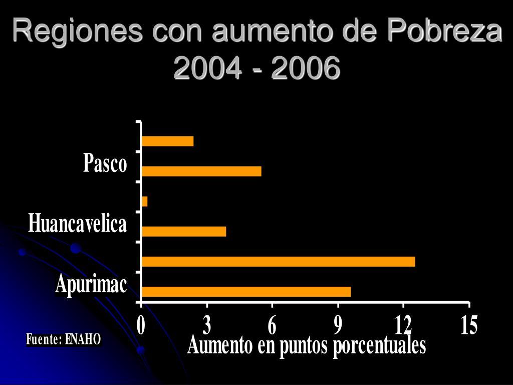Regiones con aumento de Pobreza