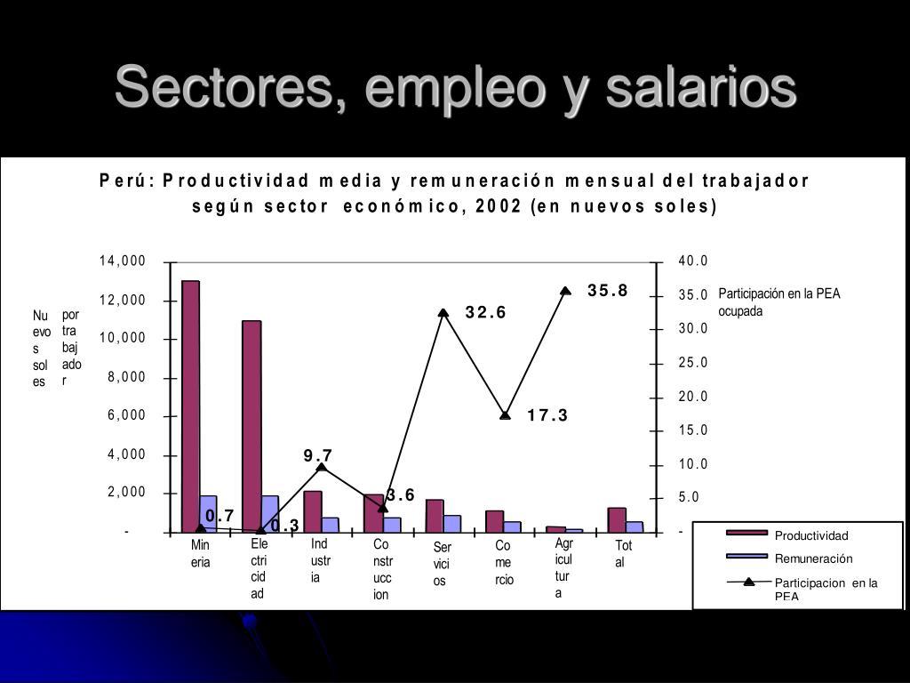 Sectores, empleo y salarios