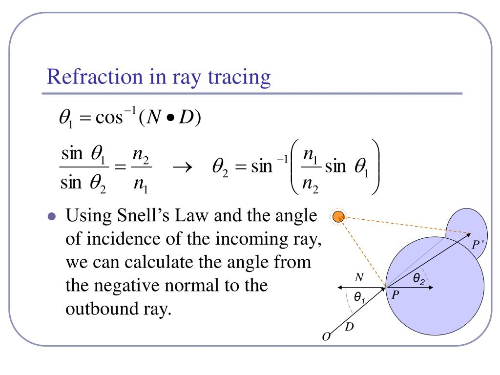 Refraction in ray tracing
