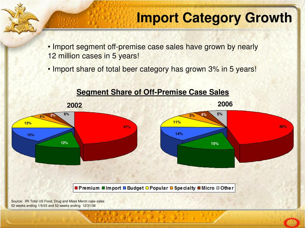 Import Category Growth