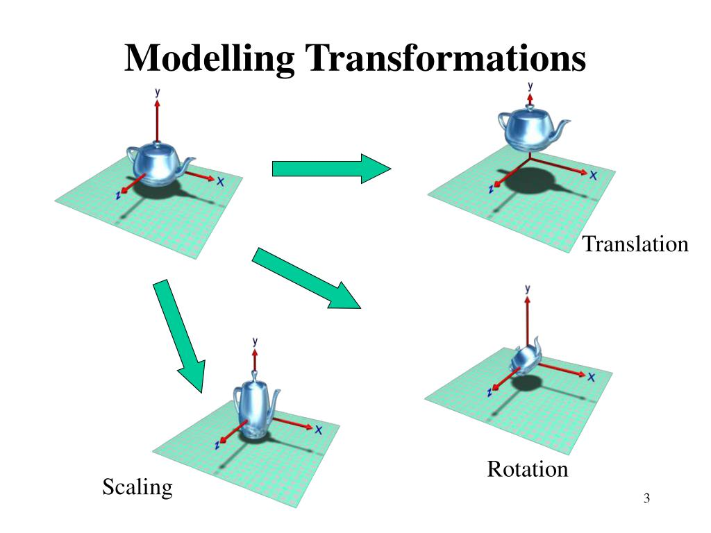 Modelling Transformations