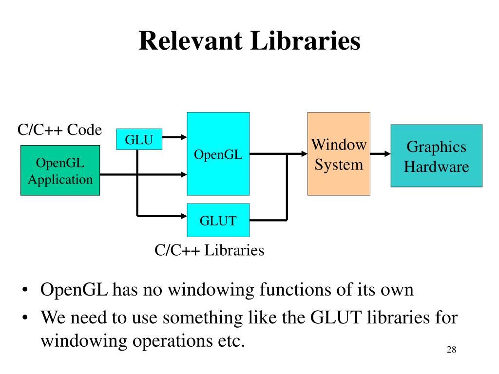 Relevant Libraries