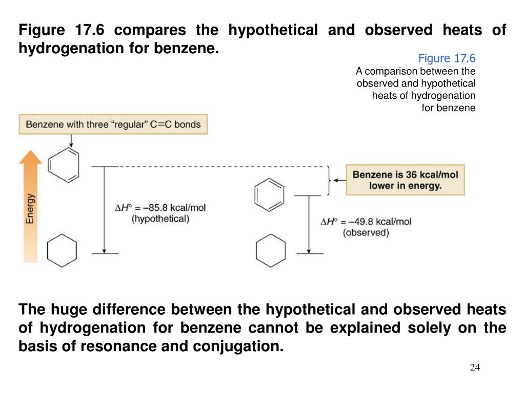 Figure 17.6 compares the hypothetical and observed heats of hydrogenation for benzene.
