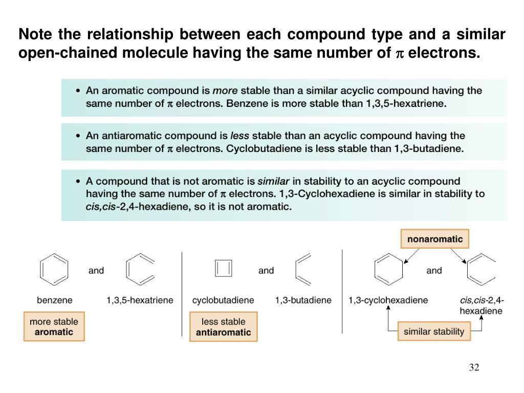 Note the relationship between each compound type and a similar open-chained molecule having the same number of  electrons.