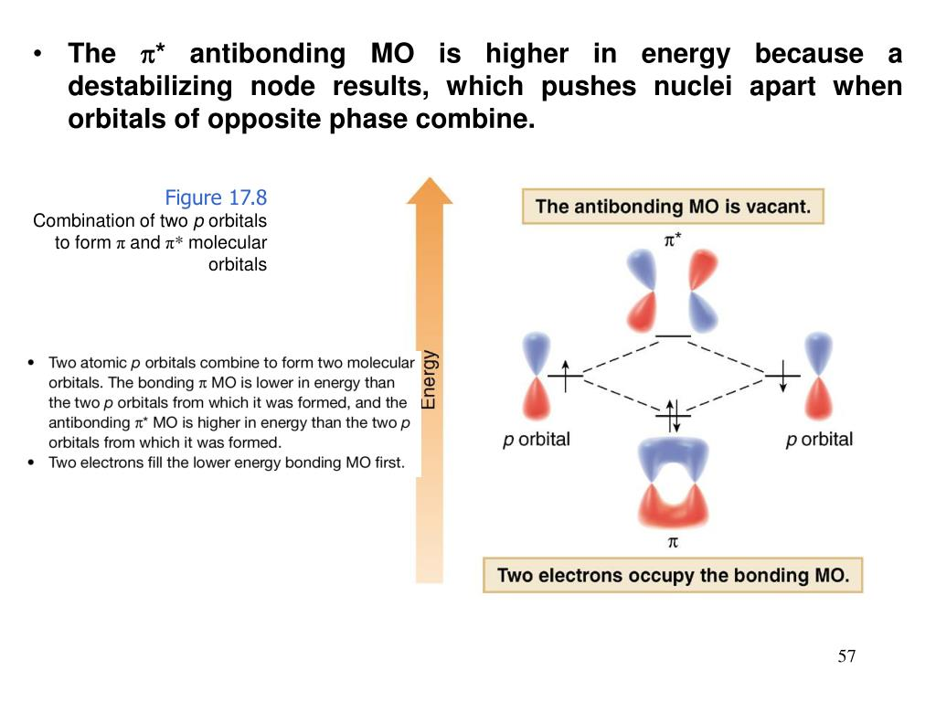 The * antibonding MO is higher in energy because a destabilizing node results, which pushes nuclei apart when orbitals of opposite phase combine.