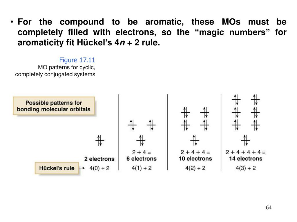 """For the compound to be aromatic, these MOs must be completely filled with electrons, so the """"magic numbers"""" for aromaticity fit H"""