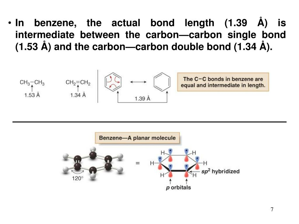In benzene, the actual bond length (1.39