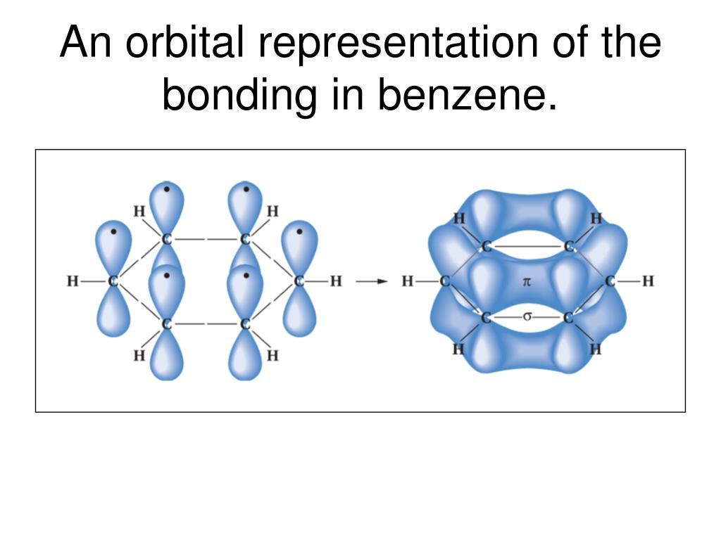 An orbital representation of the bonding in benzene.