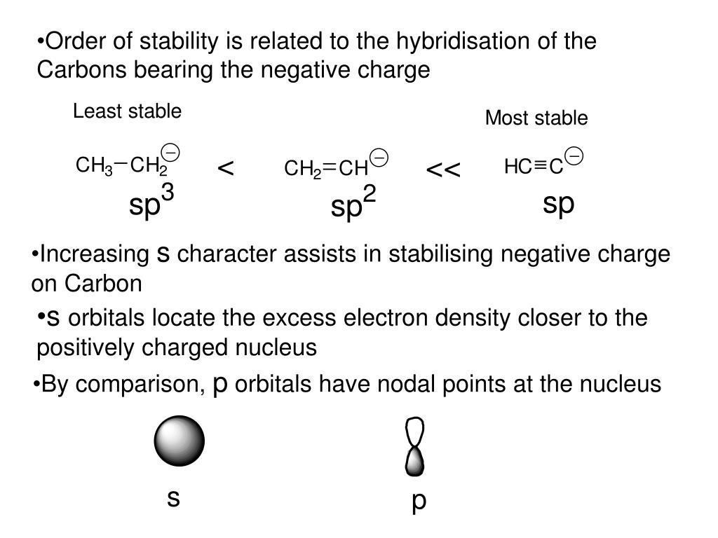 Order of stability is related to the hybridisation of the Carbons bearing the negative charge