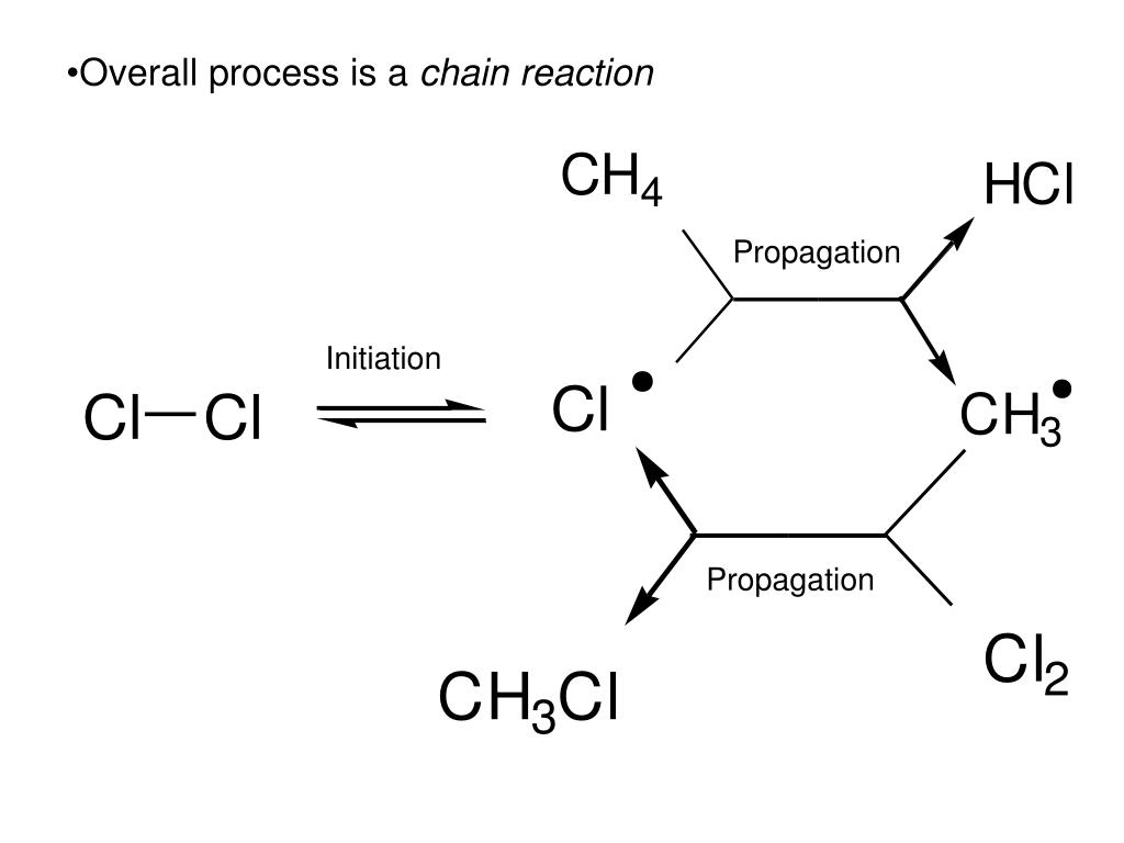 Overall process is a
