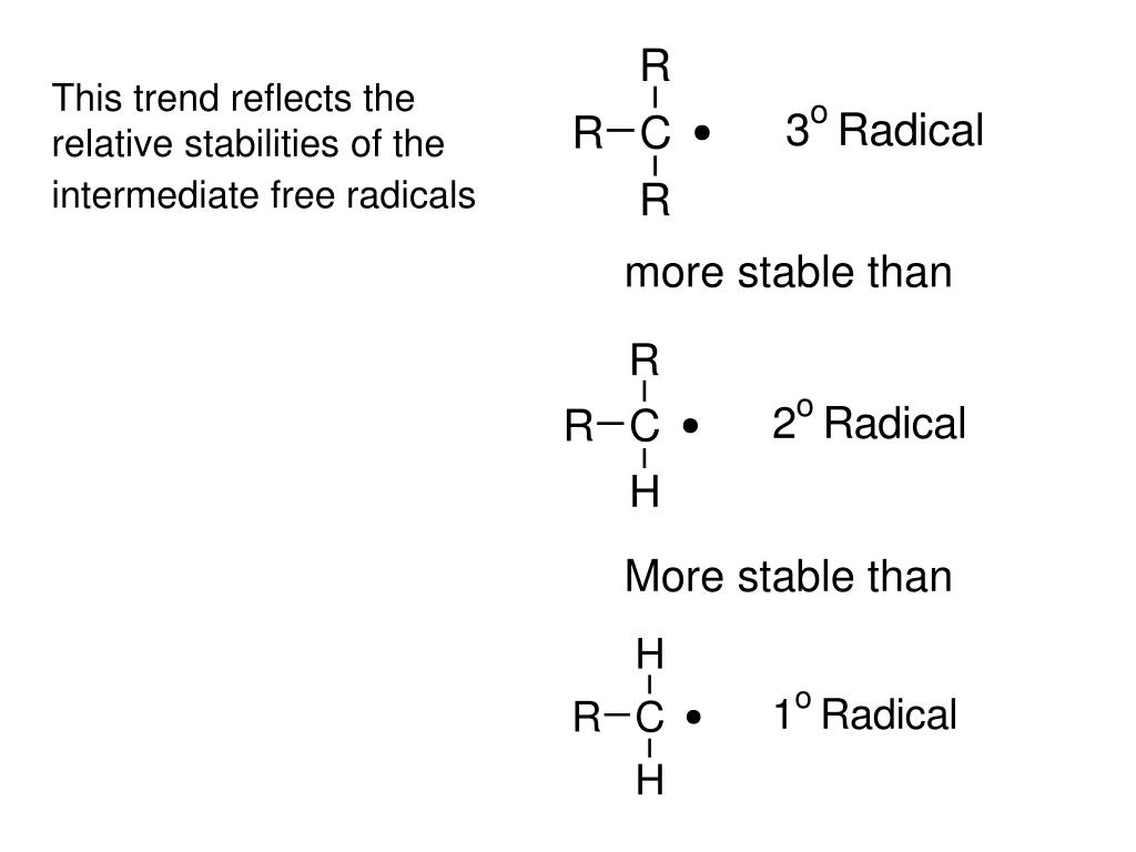 This trend reflects the relative stabilities of the intermediate free radicals