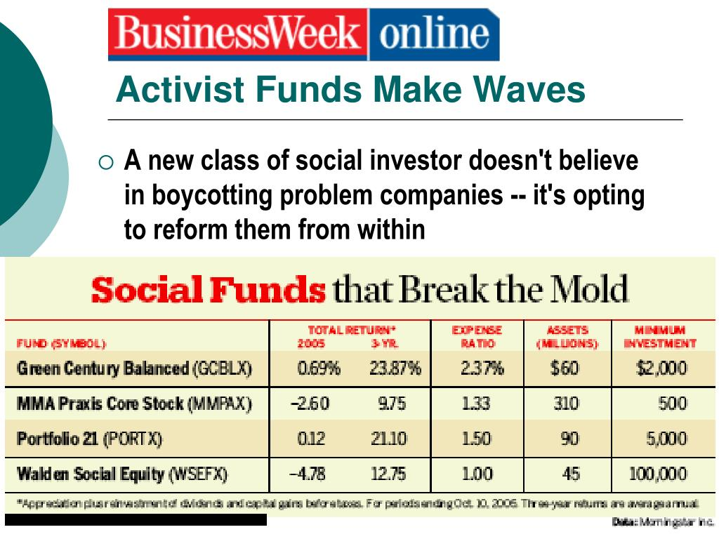 Activist Funds Make Waves