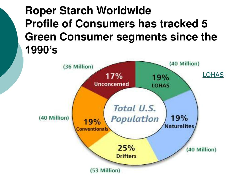 Roper Starch Worldwide