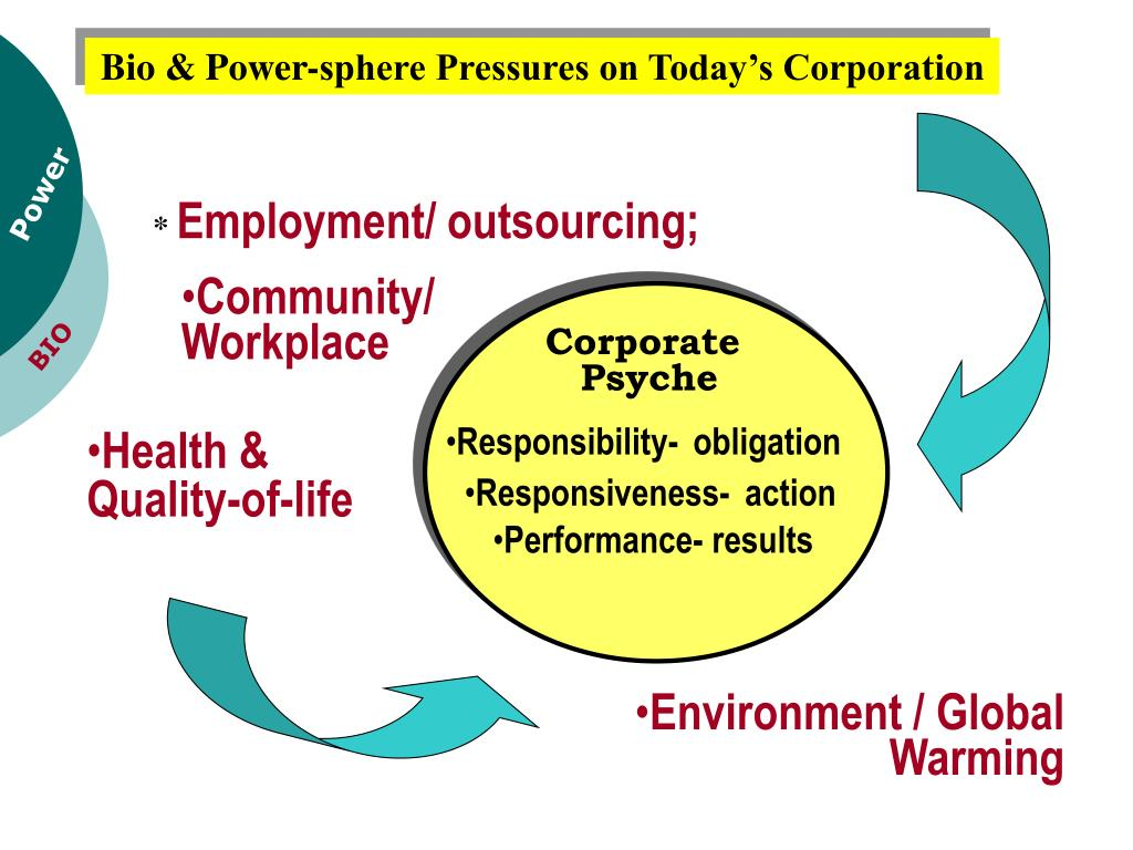 Bio & Power-sphere Pressures on Today's Corporation