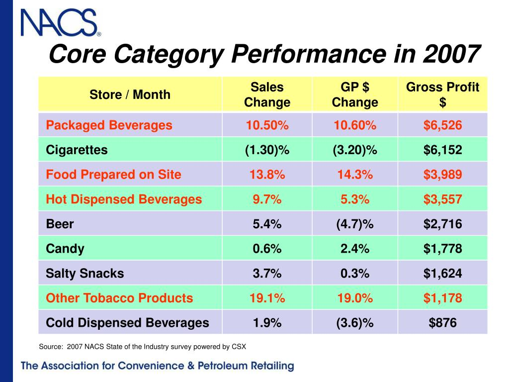 Core Category Performance in 2007