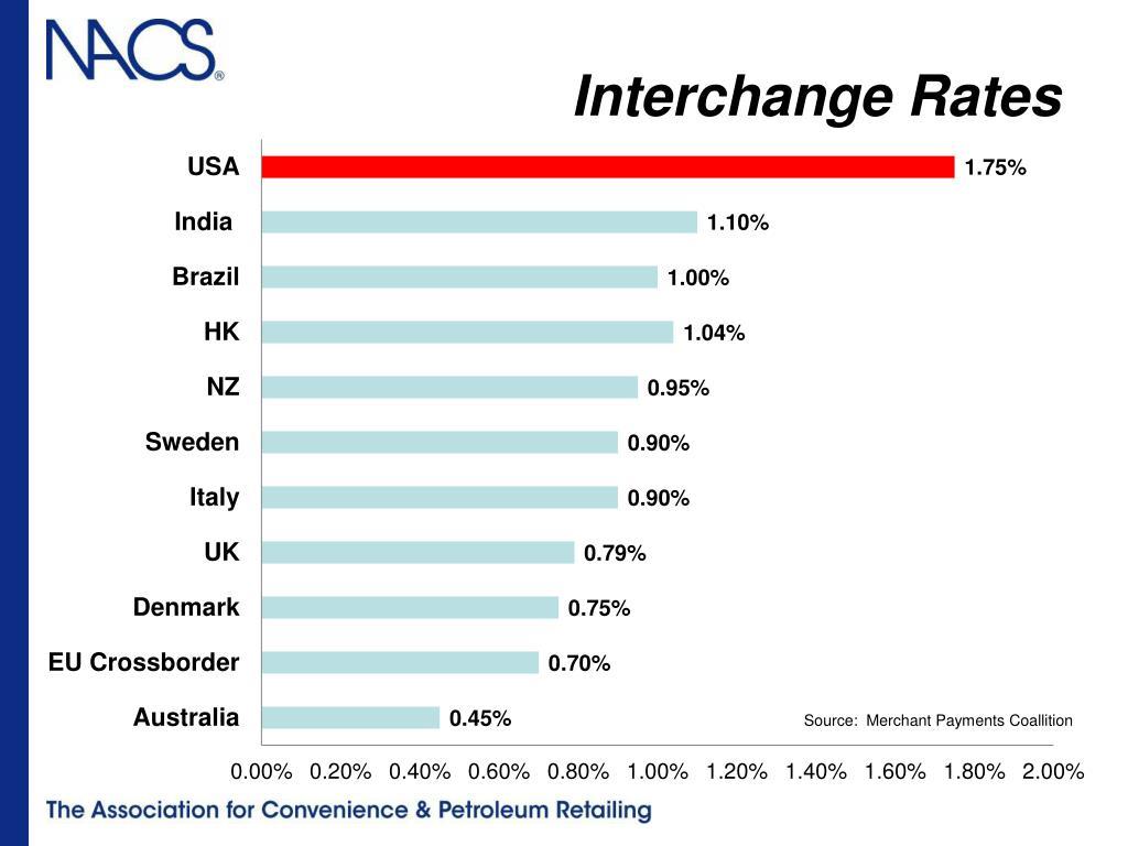Interchange Rates