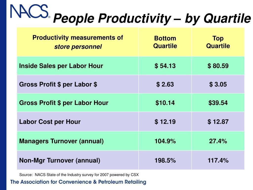 People Productivity – by Quartile