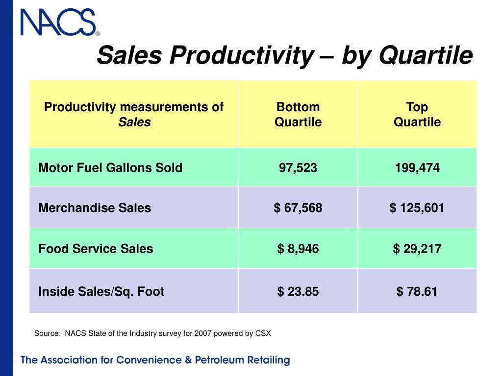 Sales Productivity – by Quartile