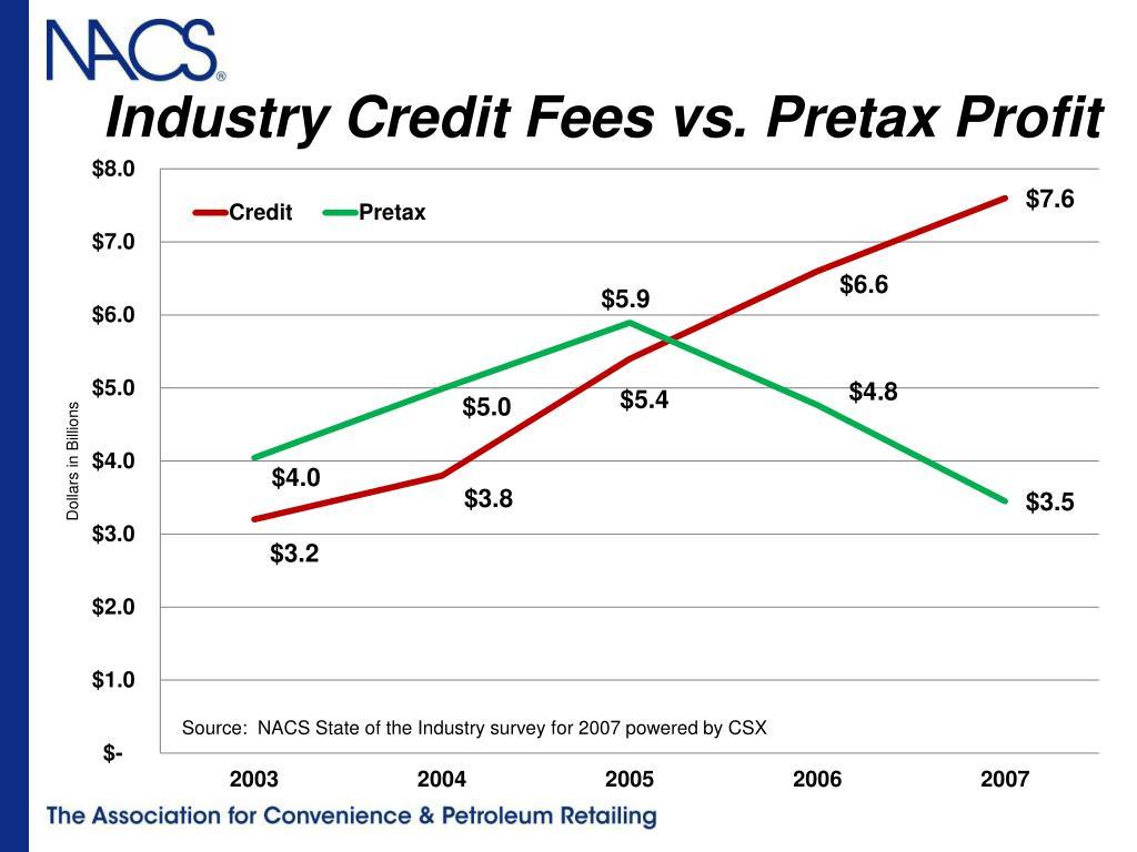 Industry Credit Fees vs. Pretax Profit