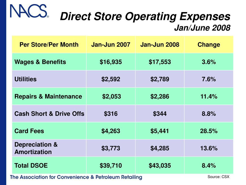 Direct Store Operating Expenses