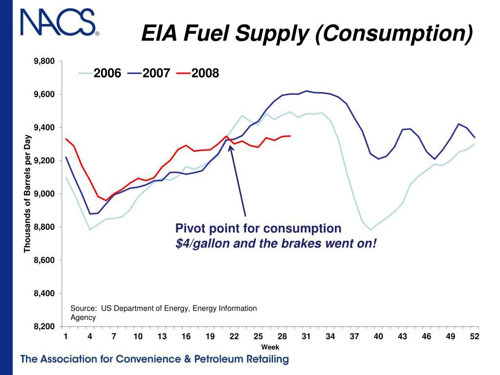 EIA Fuel Supply (Consumption)