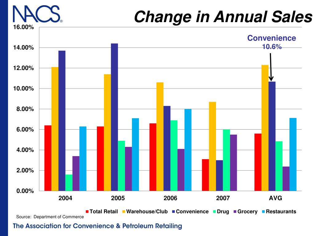 Change in Annual Sales