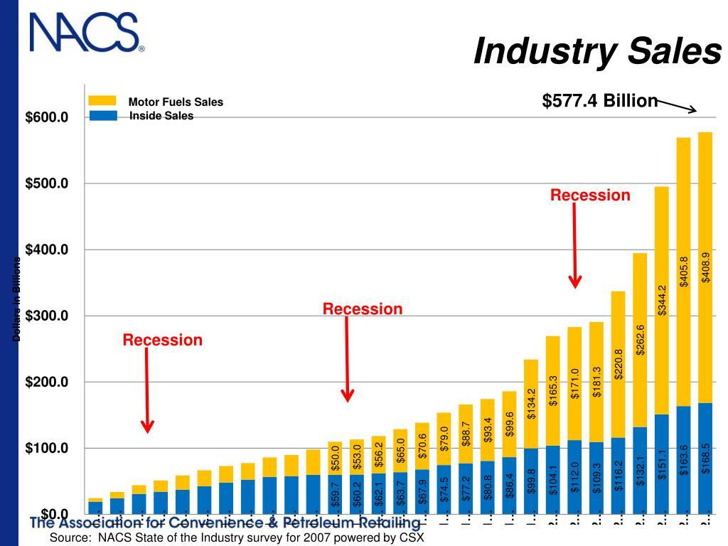 Industry Sales