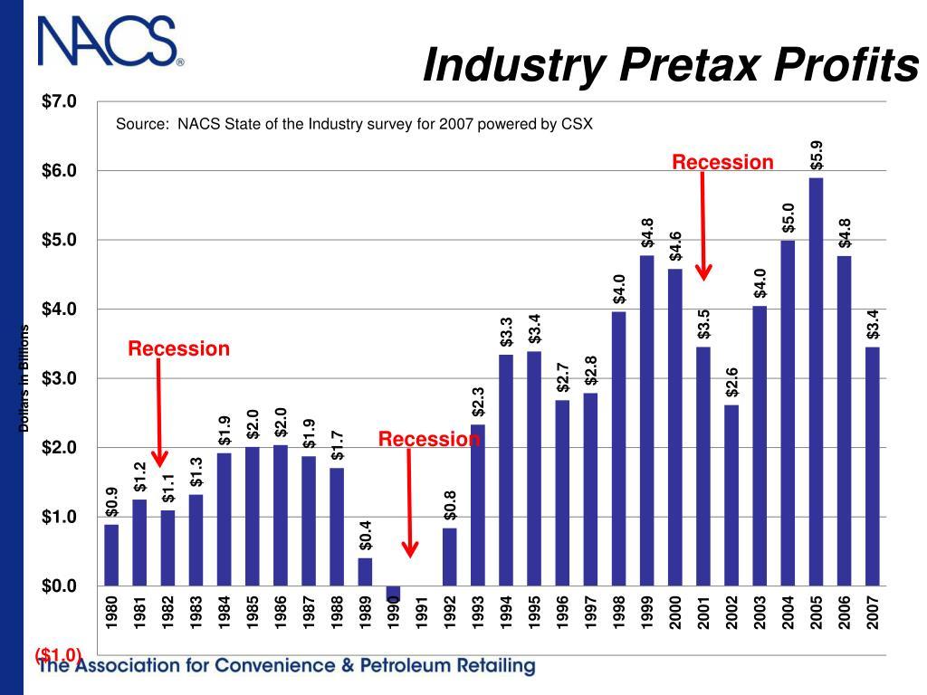 Industry Pretax Profits