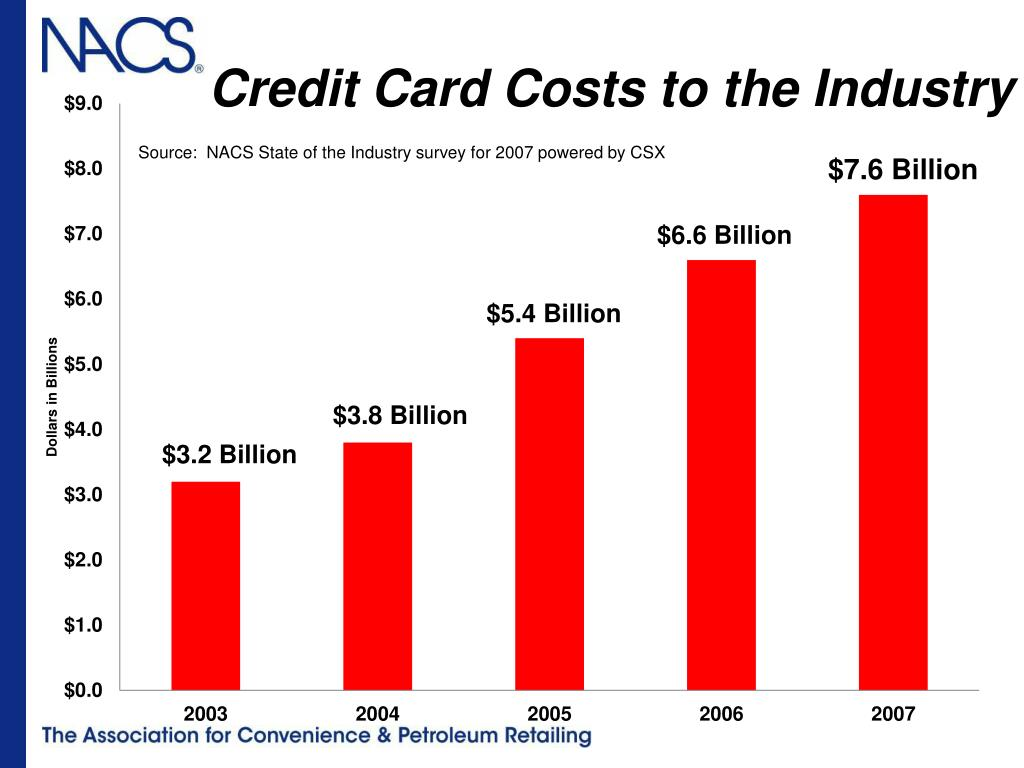 Credit Card Costs to the Industry