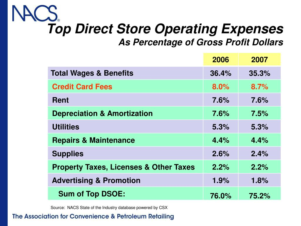 Top Direct Store Operating Expenses