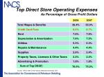 top direct store operating expenses as percentage of gross profit dollars