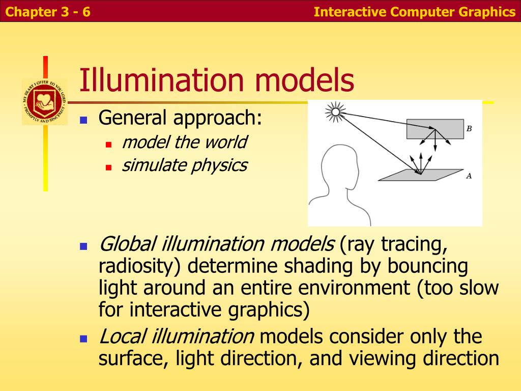 Illumination models