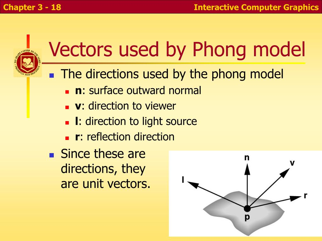 Vectors used by Phong model