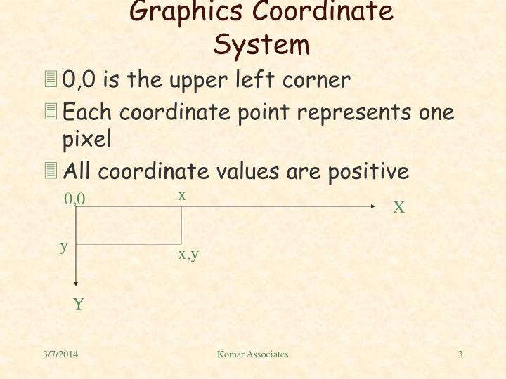 Graphics coordinate system