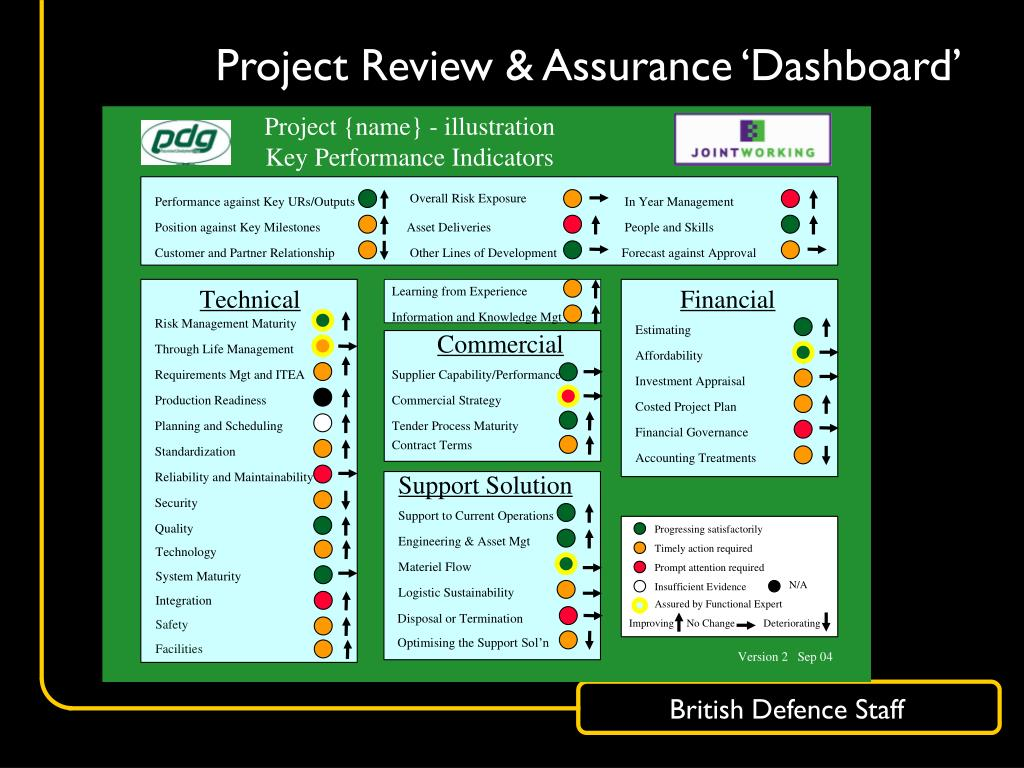 Project Review & Assurance 'Dashboard'