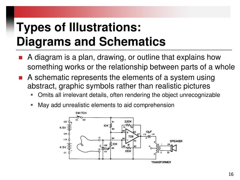 Types of Illustrations: