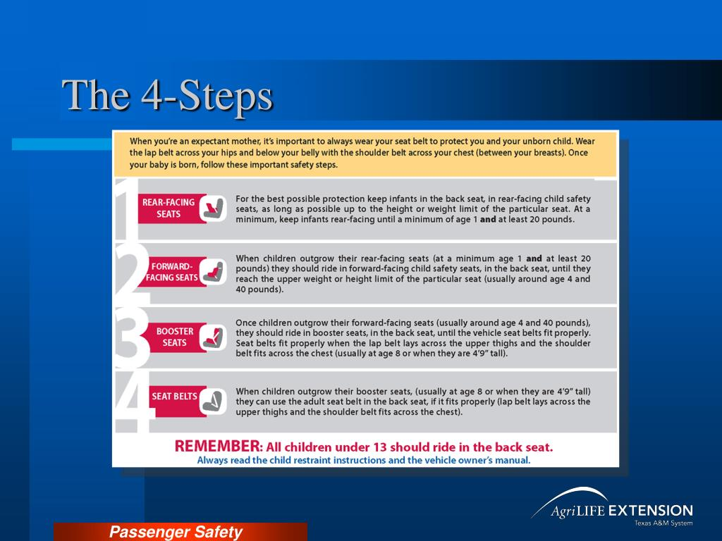 The 4-Steps