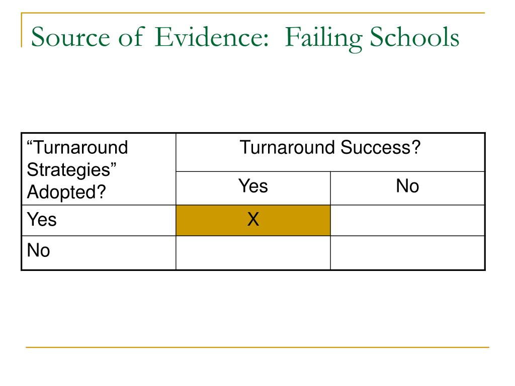 Source of Evidence:  Failing Schools