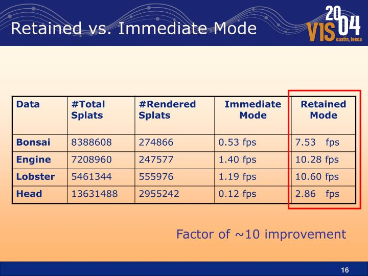 Retained vs. Immediate Mode