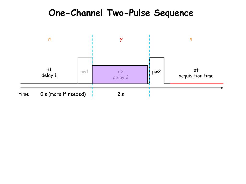 One-Channel Two-Pulse Sequence