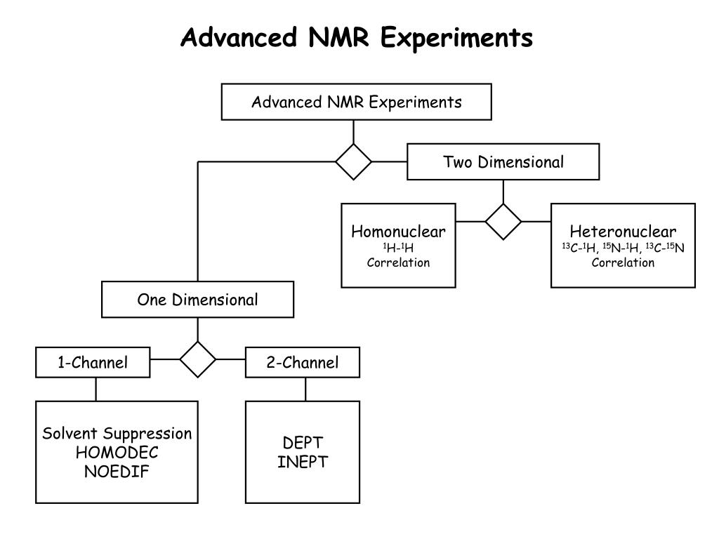 Advanced NMR Experiments