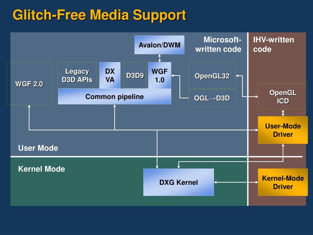 Glitch-Free Media Support